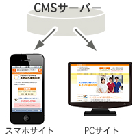 PCとスマホを連動